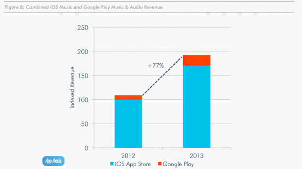 app-annie-music-revenue-2013
